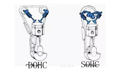 sohc vs dohc which is better what is the difference between the dohc and the sohc