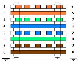cat 5 cable color code cat 5e cable wiring diagram coupler get free image about