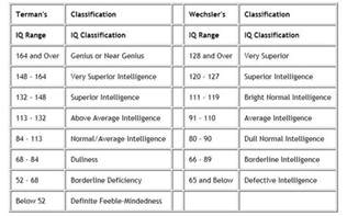 the iq classification chart below contains two different