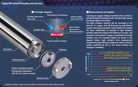 Dissolved Oxygen Meter Horiba analyser for waste water