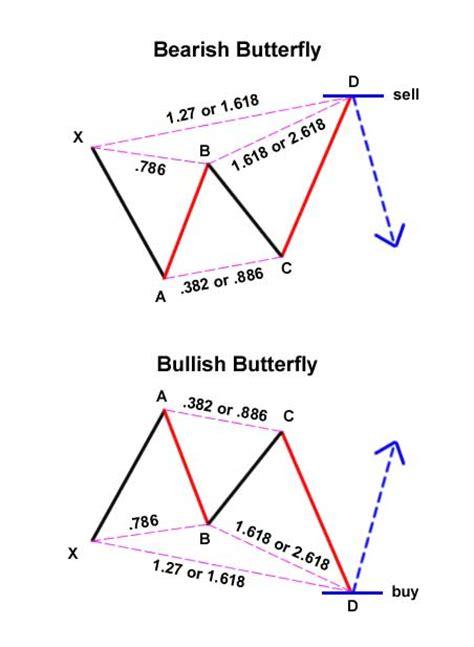 pattern xabcd pola harmonik atau xabcd pattern forex id