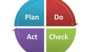 Plan Image implementing a pdca approach to customer complaints