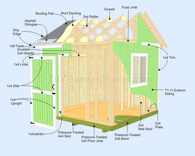 Storage Shed Construction by Storage Shed Construction Plans Potential Factors To