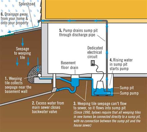 sump in basement protect your home from basement flooding drainage