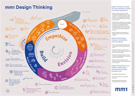 [Poster] Design Thinking | Publications | About us | mm1
