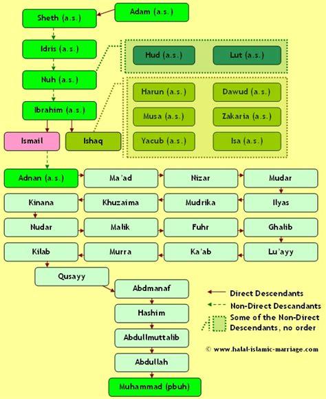 Chacha Khimar 4 stammb 228 ume der propheten discover