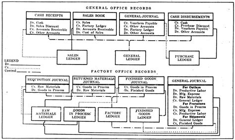 Spesial Order K file chart showing books special order cost system using separate factory ledger 1922 jpg