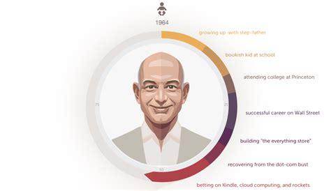 elon musk net worth graph infographic how jeff bezos built his amazon empire