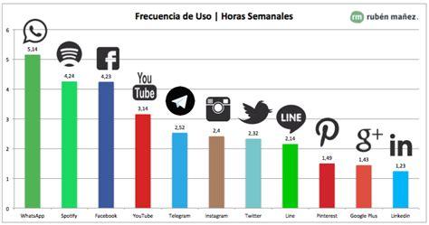 imagenes de las redes sociales mas importantes 26 ventajas y desventajas de las redes sociales para empresas