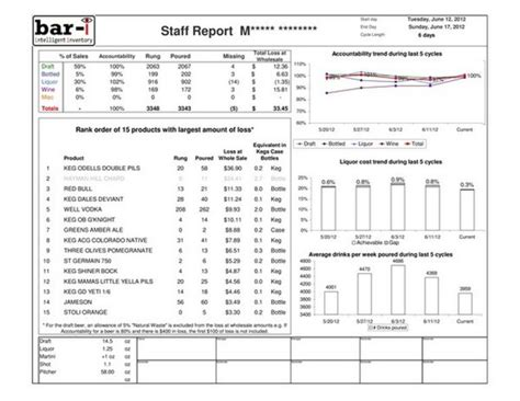 Liquor Cost Spreadsheet by Liquor Inventory Template Inventory Management Excel
