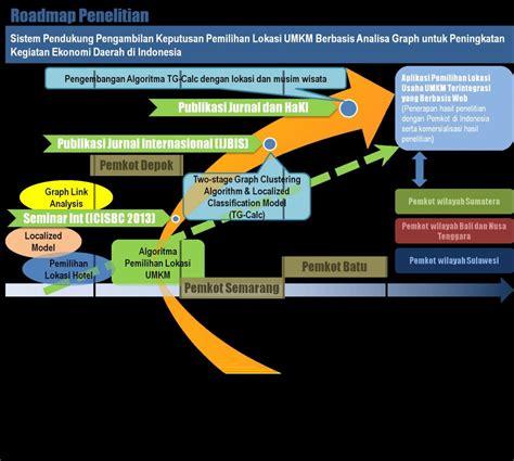 bagan penelitian  road map penelitian dosen perbanas