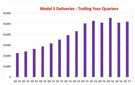 Tesla Model S Sales Figures About Those Record Q1 Tesla Deliveries Tesla Motors