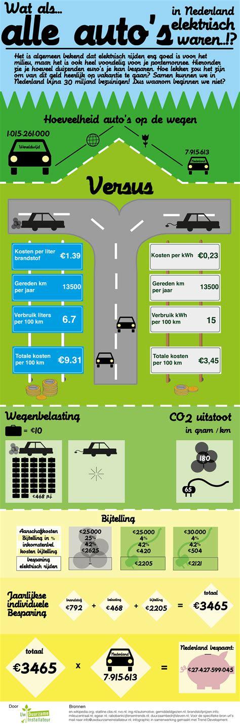 bespaar op autokosten tips om te besparen tips goedkoop auto rijden besparen op autokosten hoe