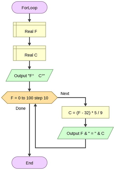 for loop flowchart exle while loop flow chart gallery free any chart exles