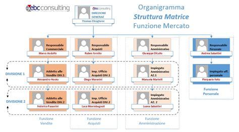 ufficio commerciale in inglese strutture organizzative personale a matrice con h1 hrms
