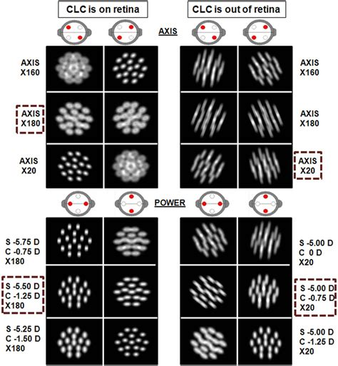 dot pattern test chart simulated retinal images during jcc with a dot pattern