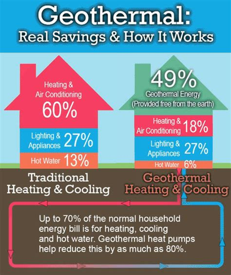 Heating Cooling Plumbing by Geothermal Systems Groff S Heating Ac Plumbing Inc