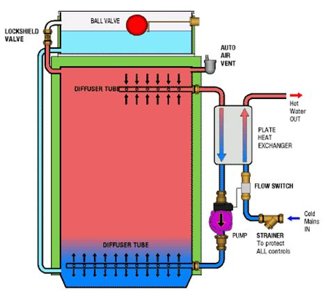 thermal store diagram 07801295368 mead domestic thermal store cylinder repairs