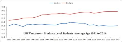 Age Of Graduating From Mba by Demographics Age Graduate School At The Of