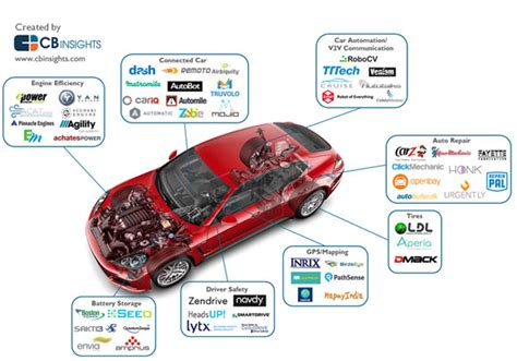 E Book Buku Digital Check Your Vocabulary For Toefl controlling your car in the future of things