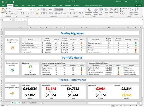 sharepoint dashboard templates simple but effective dashboards in sharepoint