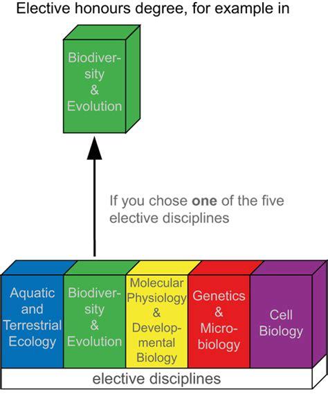 degree programme master of science in biology sektion biologie