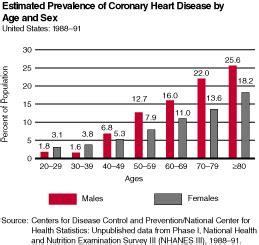 hearts and sharts coronary disease