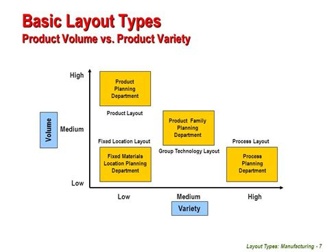 layout strategy low volume high variety facilities planning unit 04 layout types manufacturing