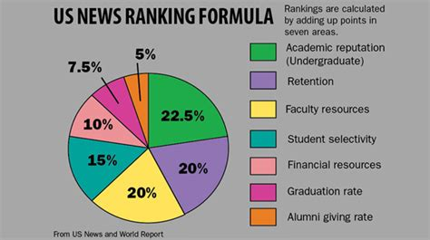 Us News And Reports Mba Rankings by College Rankings Sway Enrollment Decisions The Ithacan