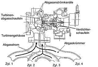 Woraus Besteht K Hlmittel Beim Auto by Turbolader Wikipedia