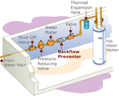 backflow diagram backflow prevention expert plumbers in bc