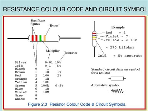 resistor colour code powerpoint resistor colour code ppt 28 images resistor colour codes lab 02 resistor color coding and