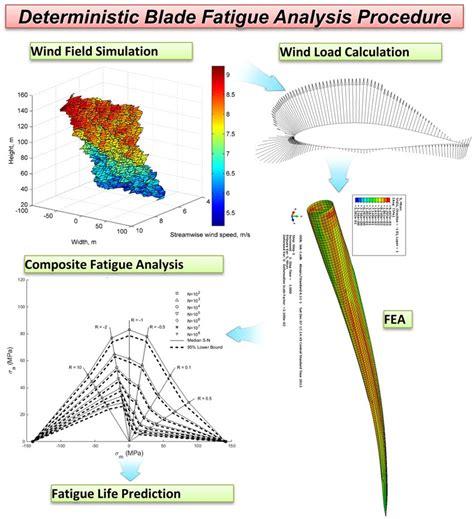 design optimisation meaning reliability based design optimization wind turbine to