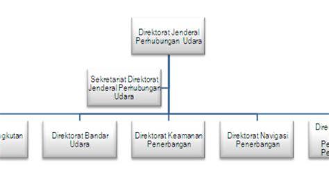 membuat struktur organisasi pada open office struktur organisasi direktorat jenderal perhubungan udara