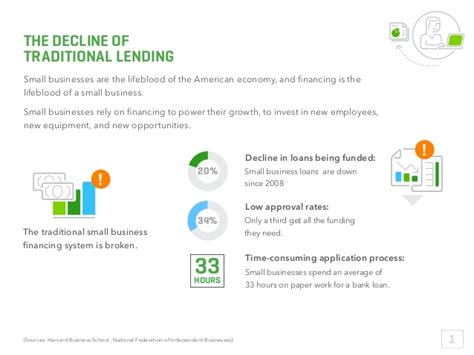 Mba Declining Funding by Financing Small Business Success The Rise Of Lending