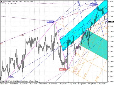 pattern trading limited harmonics trading system xfr forex