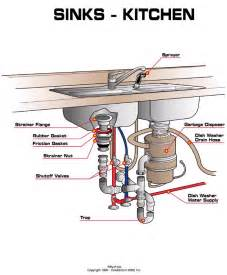 kitchen sink water supply lines shutoff diagram aaa