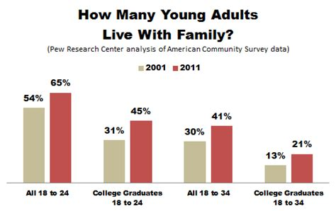 graduates migrate home for the summer but not because of