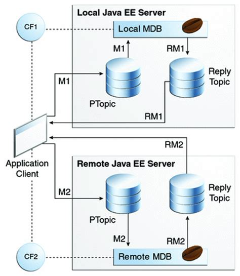 tutorial oracle java ee jcpenney job application form online real paid survey
