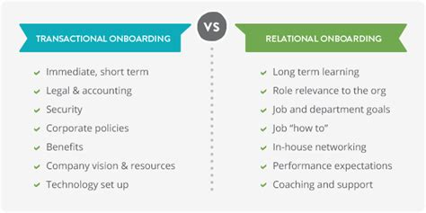 difference between induction orientation and onboarding employee onboarding program strategies chronus