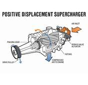 Image Gallery Supercharger Diagram