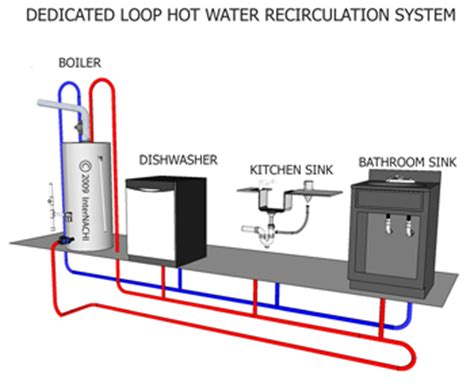 recirculating water system diagram water recirculation systems gainesville home inspections