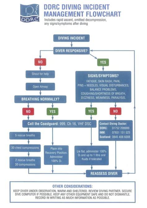 incident management flowchart ddrc healthcare diving incident management flowchart