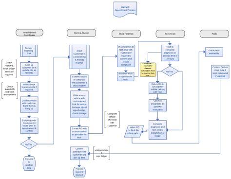 Rma Procedure Flowchart Template Cheapsalecode Rma Process Template