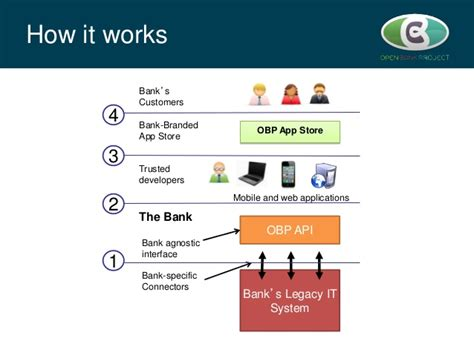 bank open open bank project api days presentation dec2013