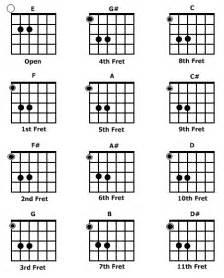 online guitar power chord chart