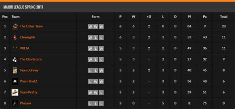 Mls League Table by Eve Nt Chionship Major League Finals Tomorrow