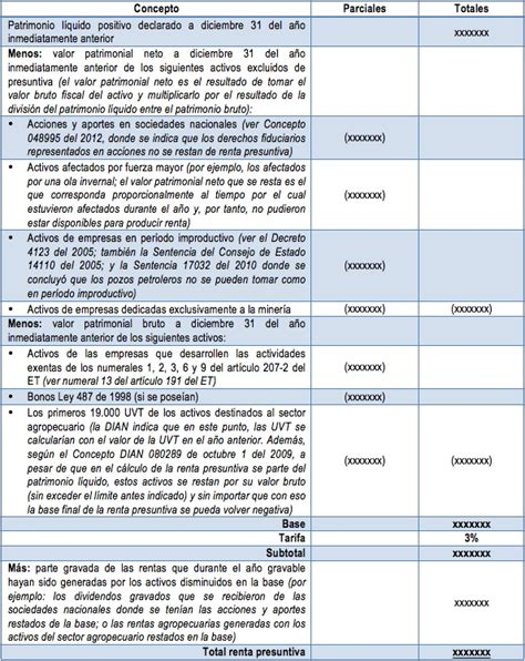 tarifa impuesto de renta 2016 personas juridicas colombia c 225 lculo de la renta presuntiva en el impuesto de renta de