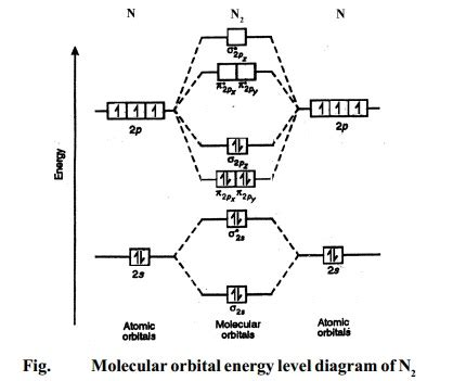O2 K Ndigen Per Brief molecular orbital energy level diagrams hydrogen