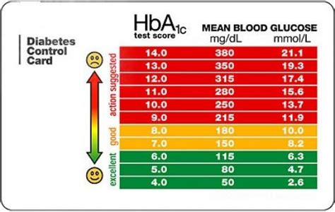 A1c Table by Hba1c Diabetes Inc